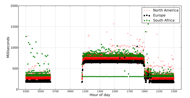 Latencies from BISmark routers in various regions to Naorobi, Kenya (AS 36914, Neotel).